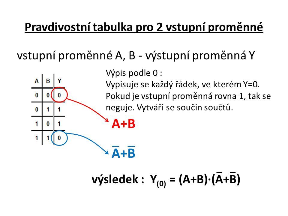 Pravdivostní tabulka pro 2 vstupní proměnné