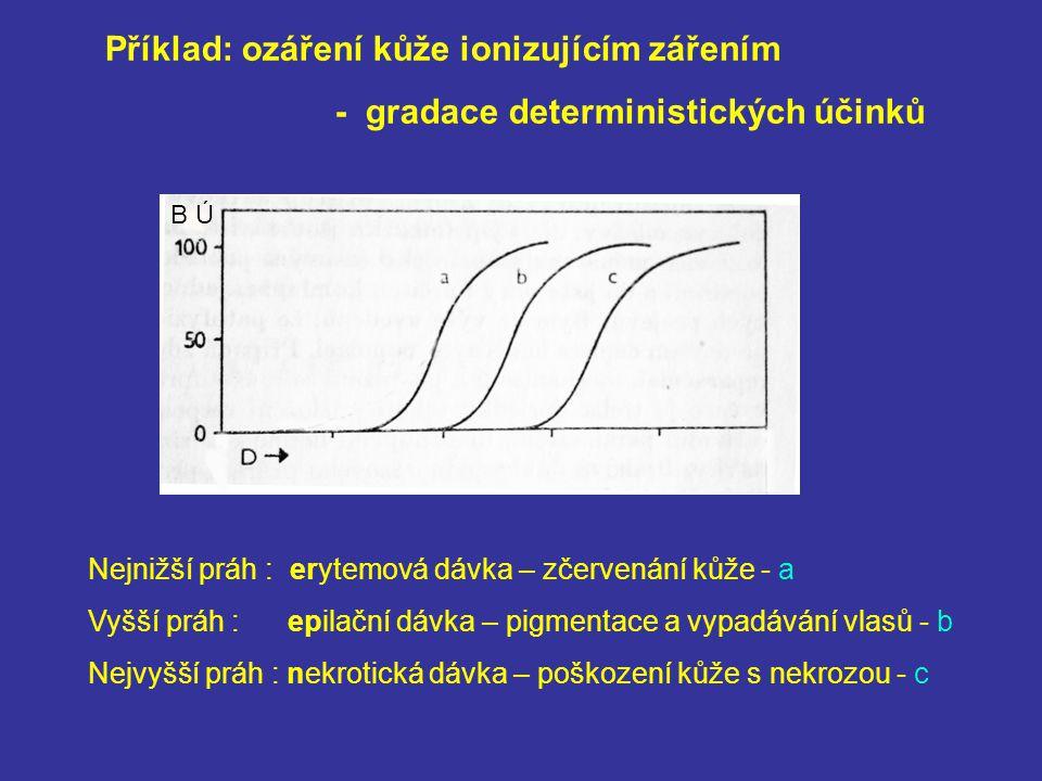 Příklad: ozáření kůže ionizujícím zářením