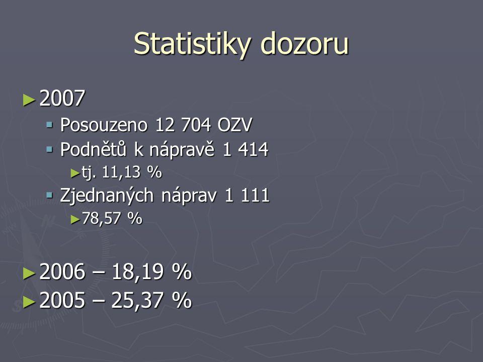 Statistiky dozoru 2007 2006 – 18,19 % 2005 – 25,37 %