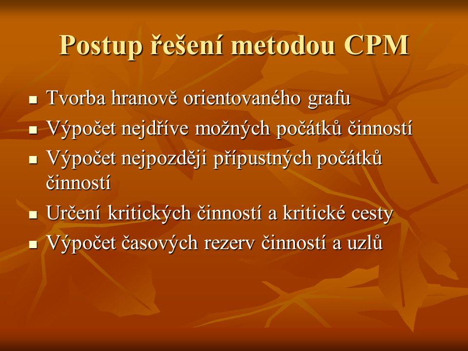 Postup řešení metodou CPM