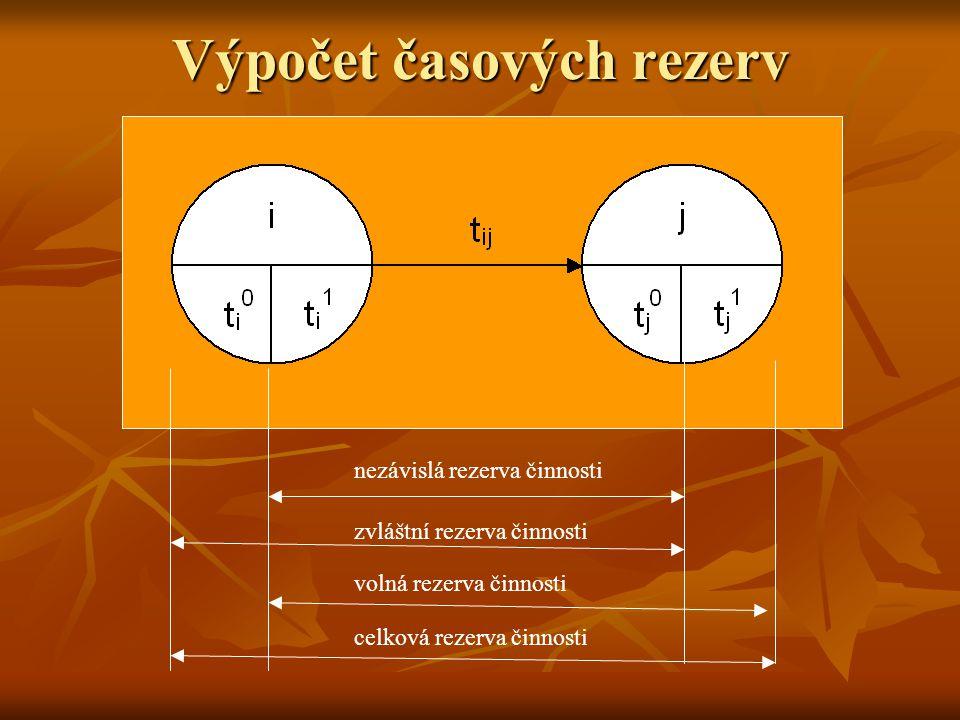 Výpočet časových rezerv
