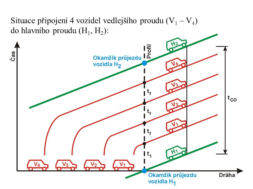 Situace připojení 4 vozidel vedlejšího proudu (V1 – V4) do hlavního proudu (H1, H2):
