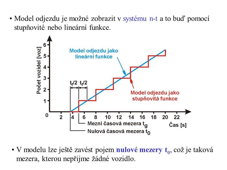 Model odjezdu je možné zobrazit v systému n-t a to buď pomocí stupňovité nebo lineární funkce.