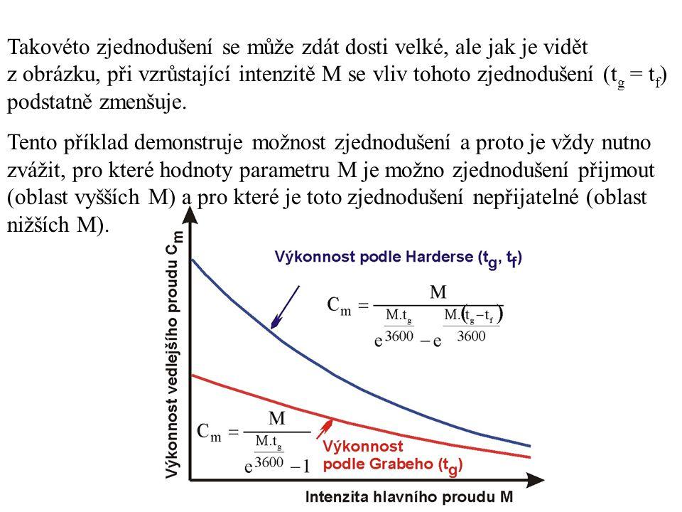 Takovéto zjednodušení se může zdát dosti velké, ale jak je vidět z obrázku, při vzrůstající intenzitě M se vliv tohoto zjednodušení (tg = tf) podstatně zmenšuje.