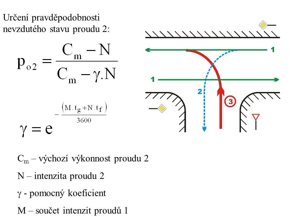 Určení pravděpodobnosti nevzdutého stavu proudu 2:
