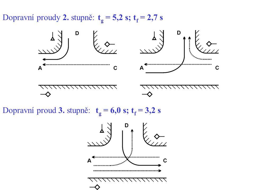 Dopravní proudy 2. stupně: tg = 5,2 s; tf = 2,7 s