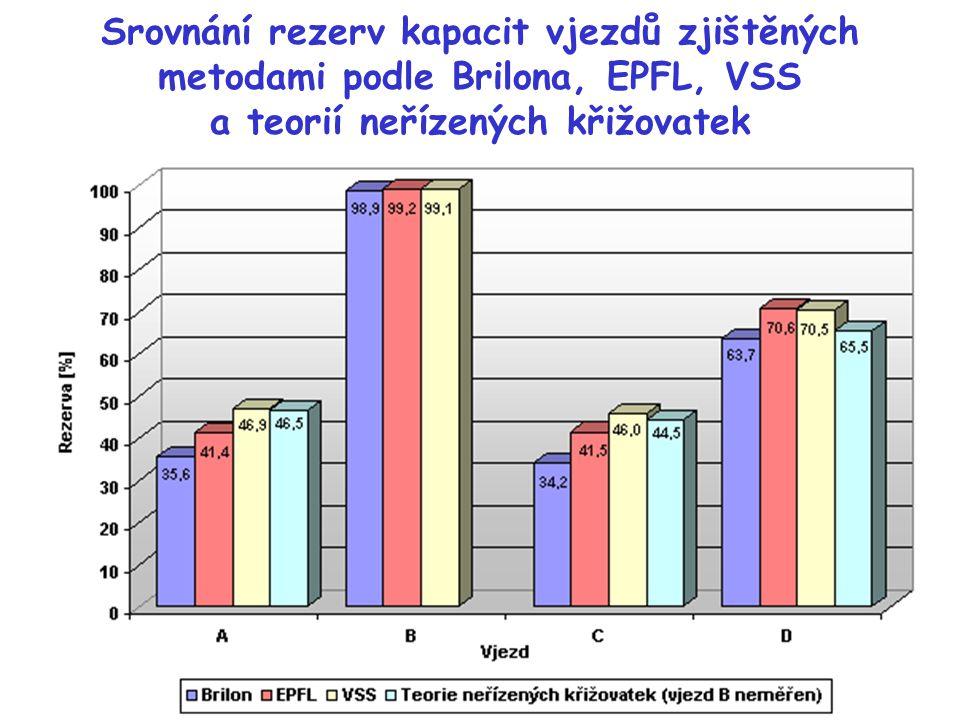 Srovnání rezerv kapacit vjezdů zjištěných metodami podle Brilona, EPFL, VSS a teorií neřízených křižovatek