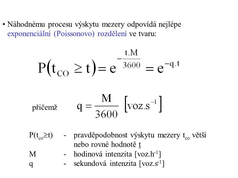 Náhodnému procesu výskytu mezery odpovídá nejlépe exponenciální (Poissonovo) rozdělení ve tvaru: