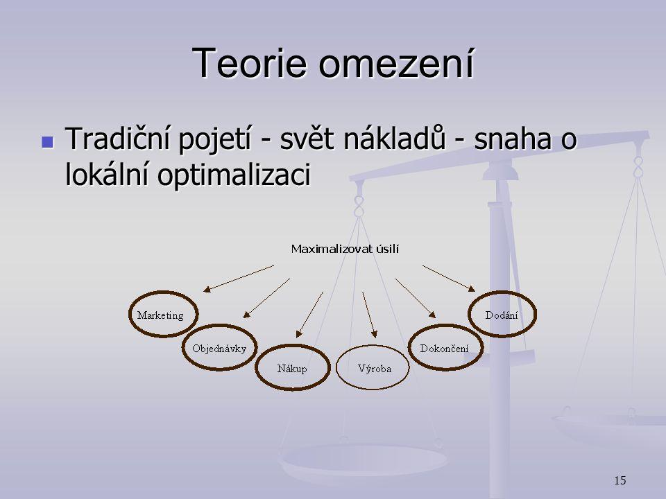 Teorie omezení Tradiční pojetí - svět nákladů - snaha o lokální optimalizaci