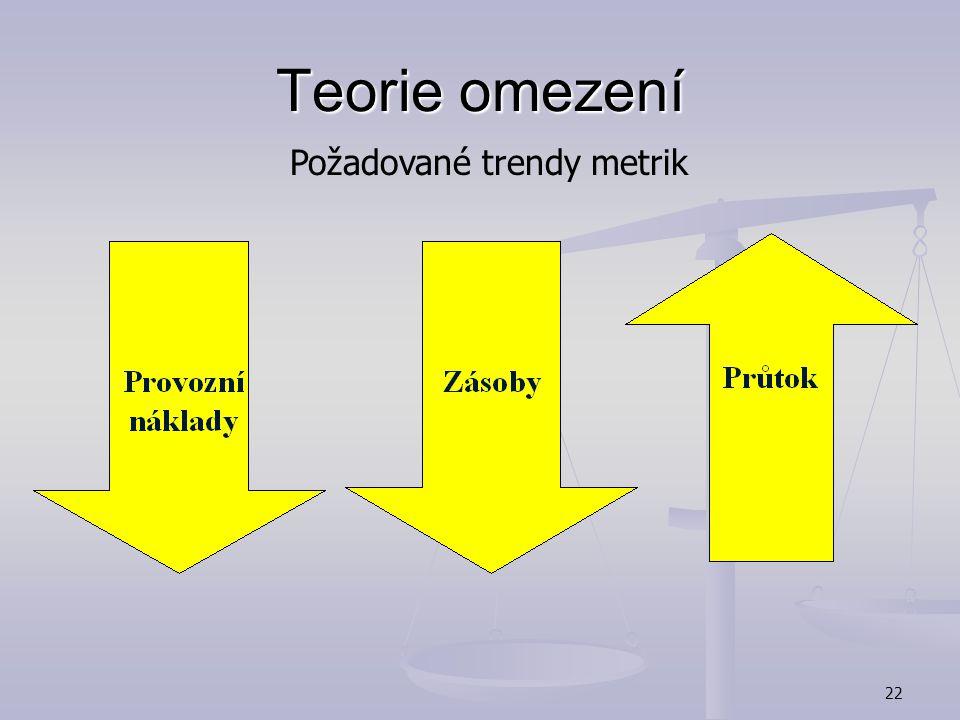 Teorie omezení Požadované trendy metrik