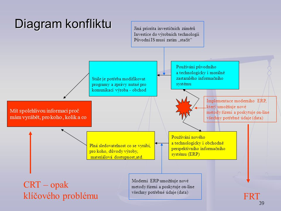 Diagram konfliktu CRT – opak klíčového problému FRT
