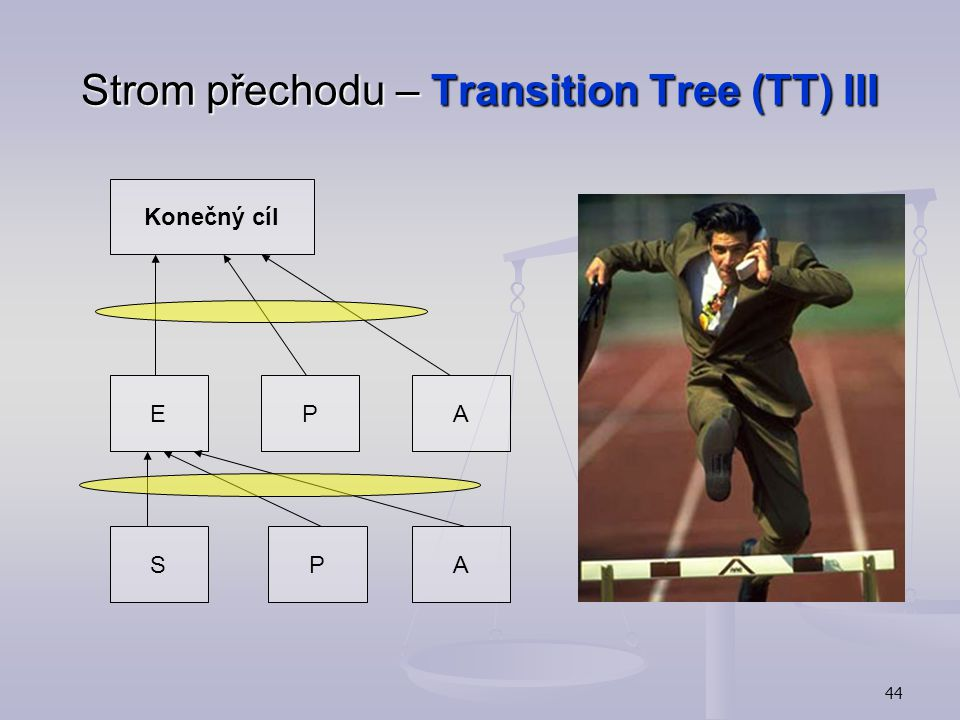Strom přechodu – Transition Tree (TT) III