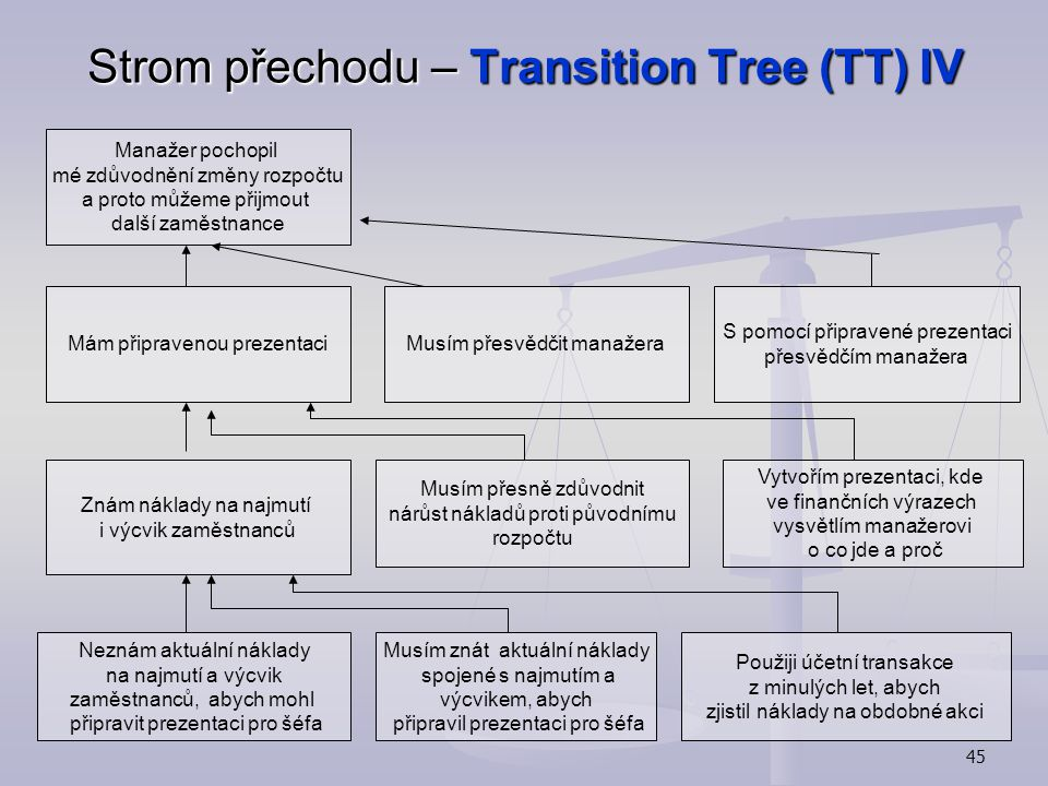 Strom přechodu – Transition Tree (TT) IV
