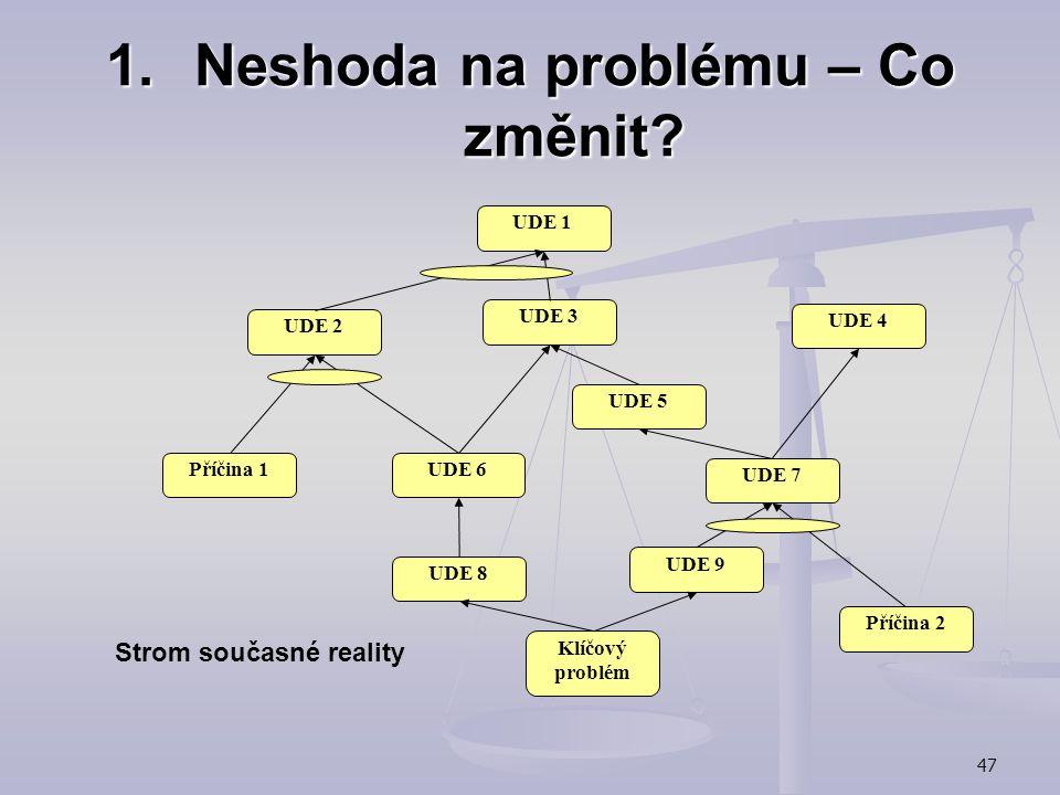 Neshoda na problému – Co změnit