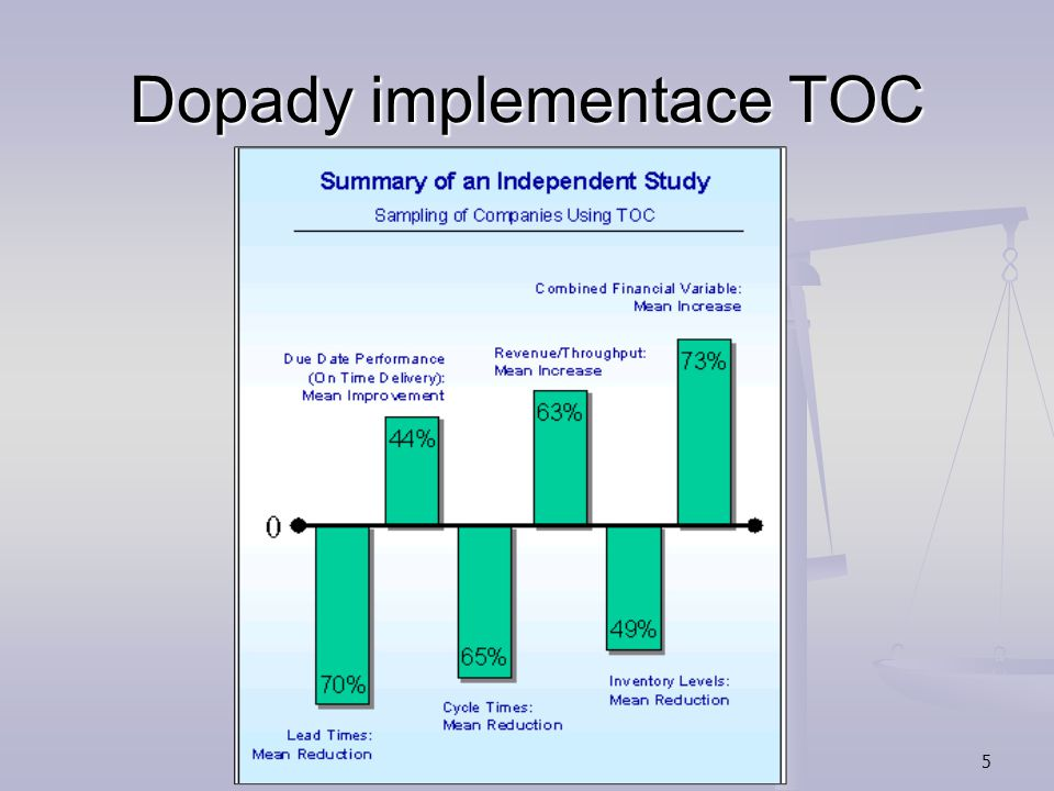 Dopady implementace TOC