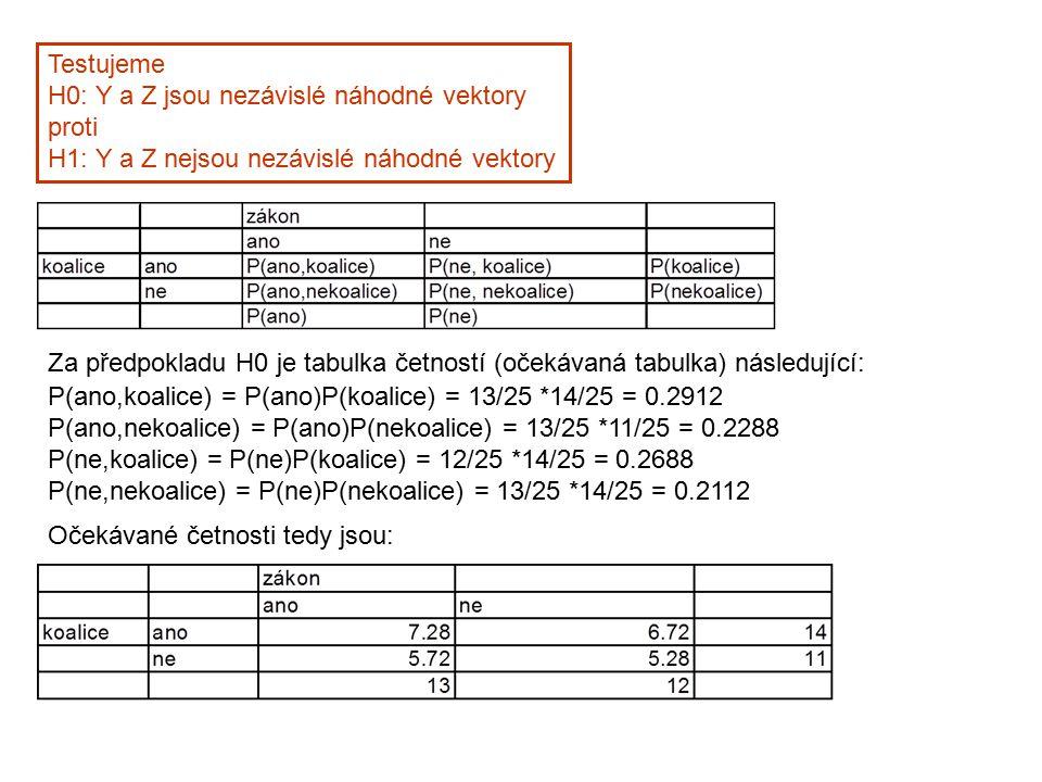 Testujeme H0: Y a Z jsou nezávislé náhodné vektory. proti. H1: Y a Z nejsou nezávislé náhodné vektory.
