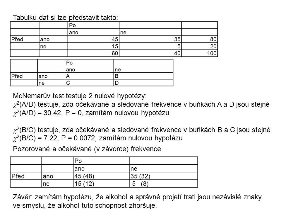 Tabulku dat si lze představit takto: