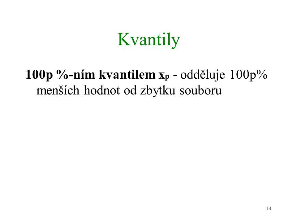 Kvantily 100p %-ním kvantilem xp - odděluje 100p% menších hodnot od zbytku souboru