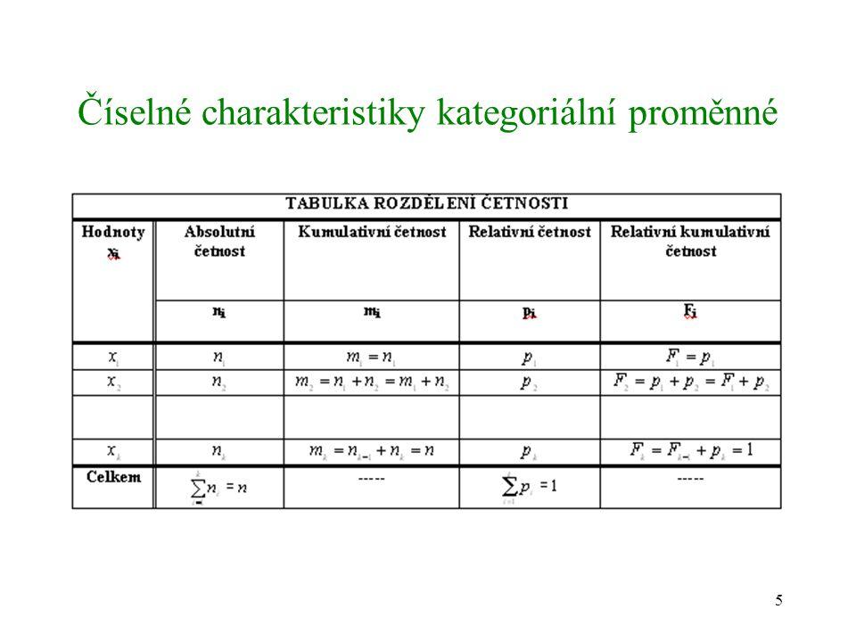 Číselné charakteristiky kategoriální proměnné