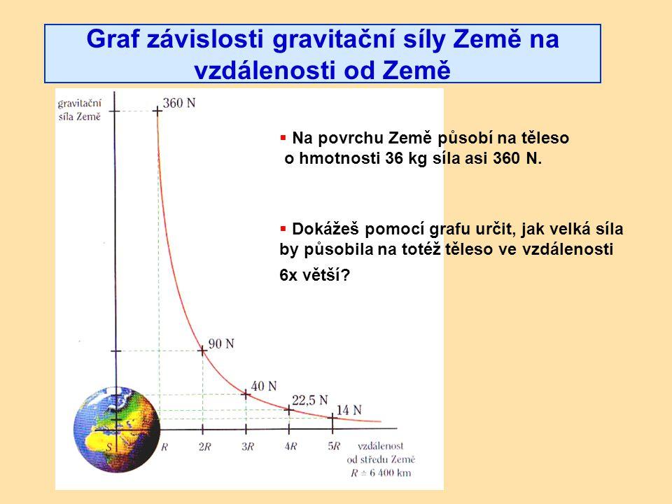 Graf závislosti gravitační síly Země na vzdálenosti od Země