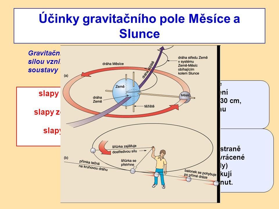 Účinky gravitačního pole Měsíce a Slunce