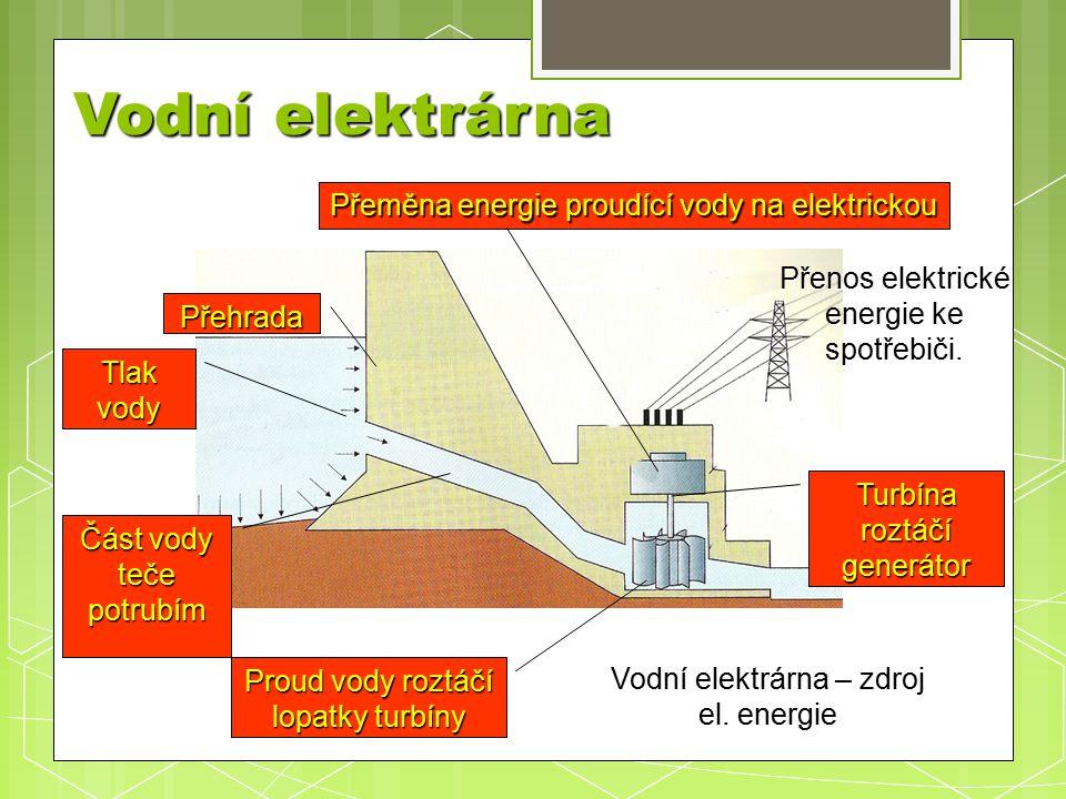Vodní elektrárna Přeměna energie proudící vody na elektrickou