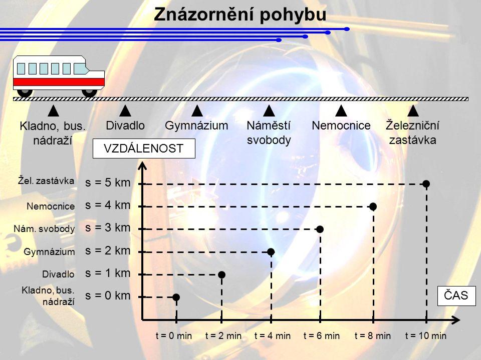 Znázornění pohybu Kladno, bus. nádraží Divadlo Gymnázium