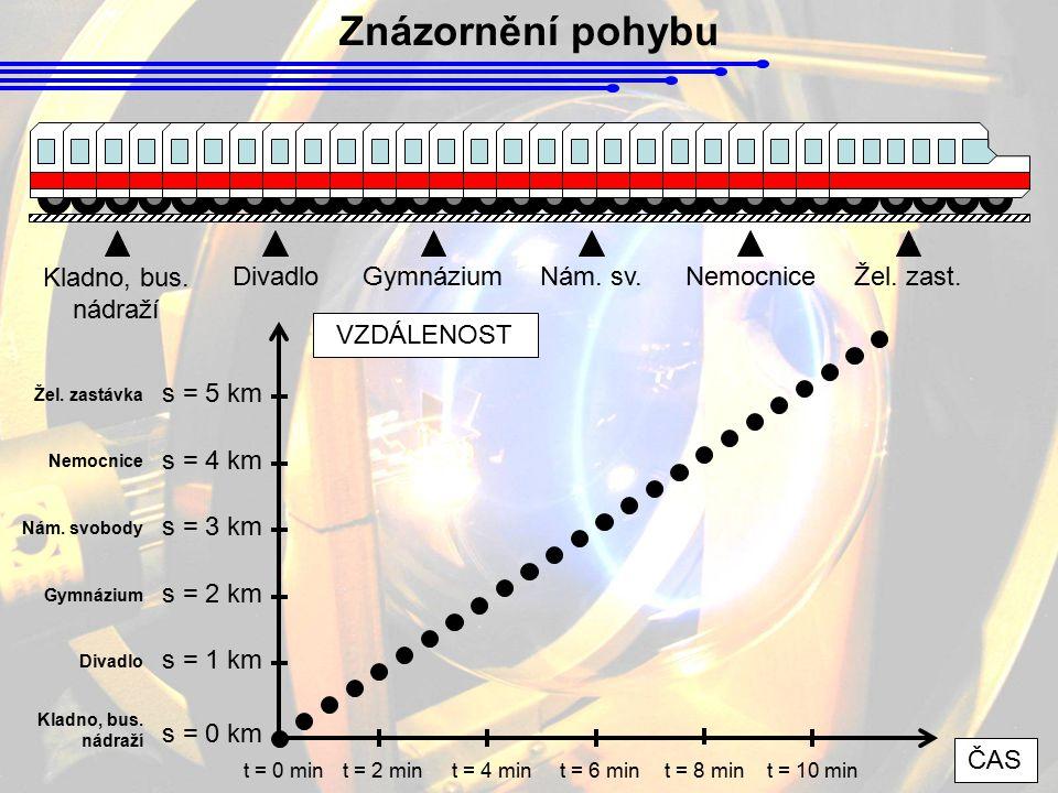 Znázornění pohybu Kladno, bus. nádraží Divadlo Gymnázium Nám. sv.
