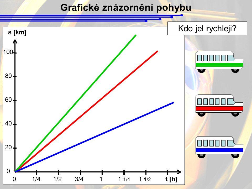 Grafické znázornění pohybu