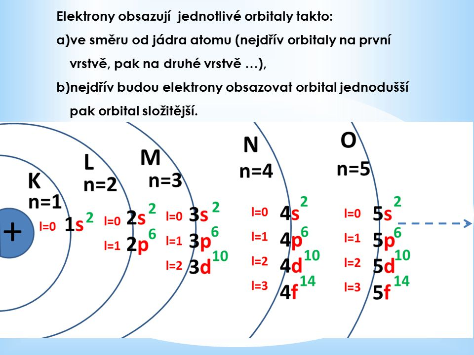 Elektrony obsazují jednotlivé orbitaly takto: