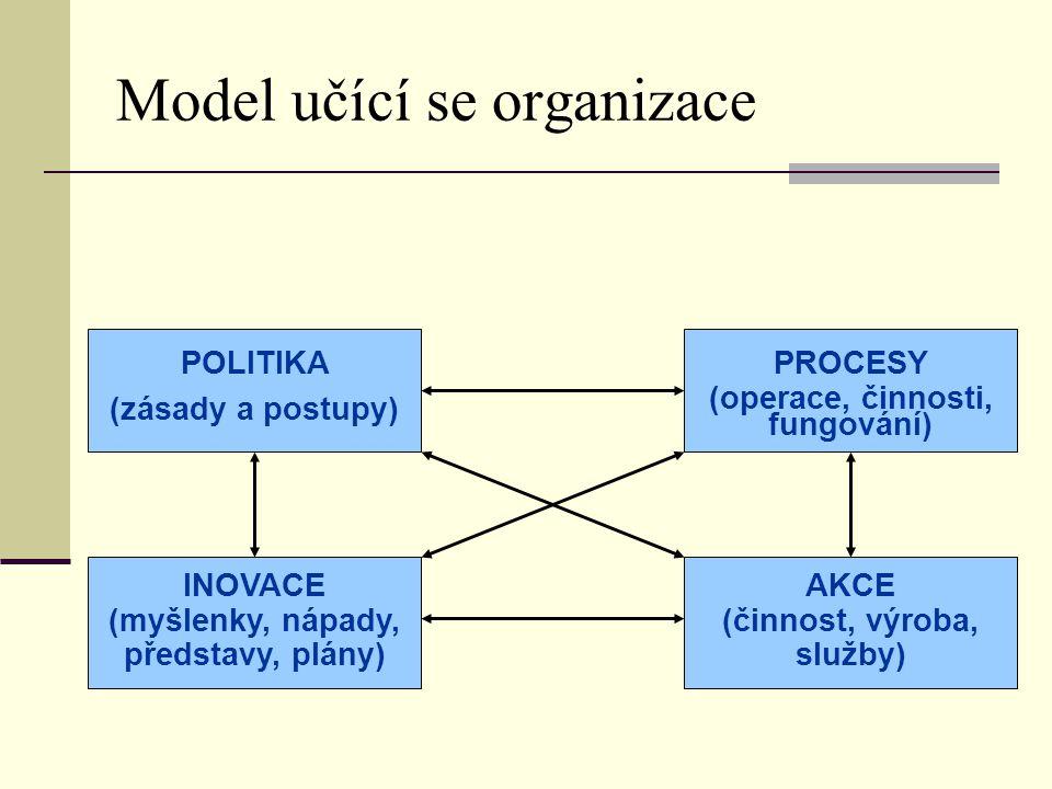 Model učící se organizace