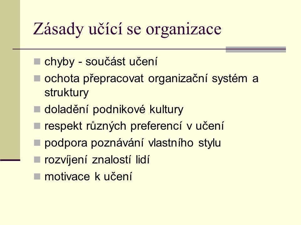 Zásady učící se organizace