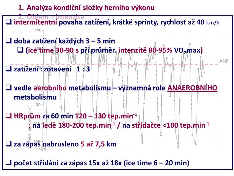 Analýza kondiční složky herního výkonu Objem + intenzita