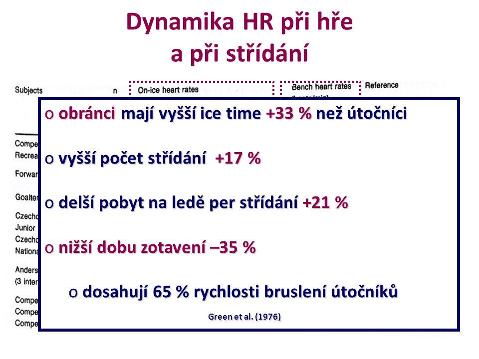 Dynamika HR při hře a při střídání