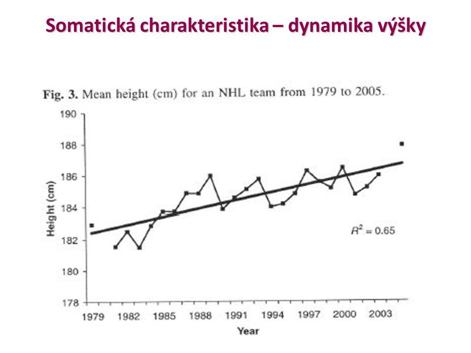 Somatická charakteristika – dynamika výšky
