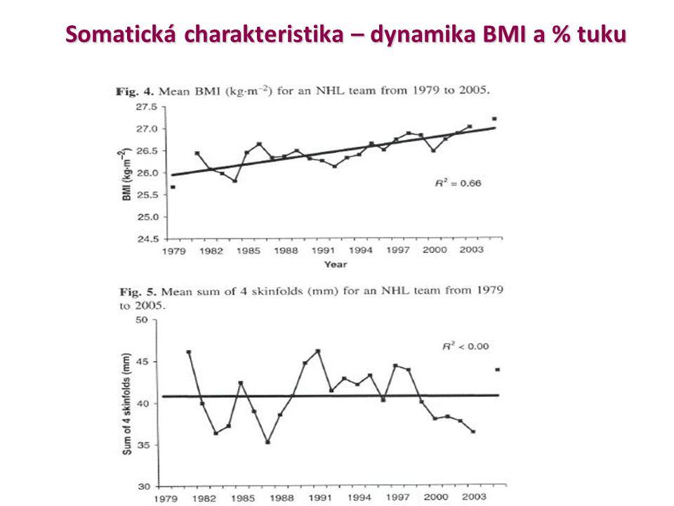 Somatická charakteristika – dynamika BMI a % tuku