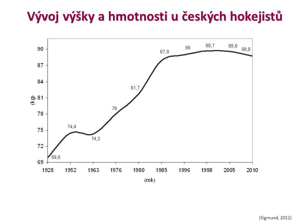 Vývoj výšky a hmotnosti u českých hokejistů