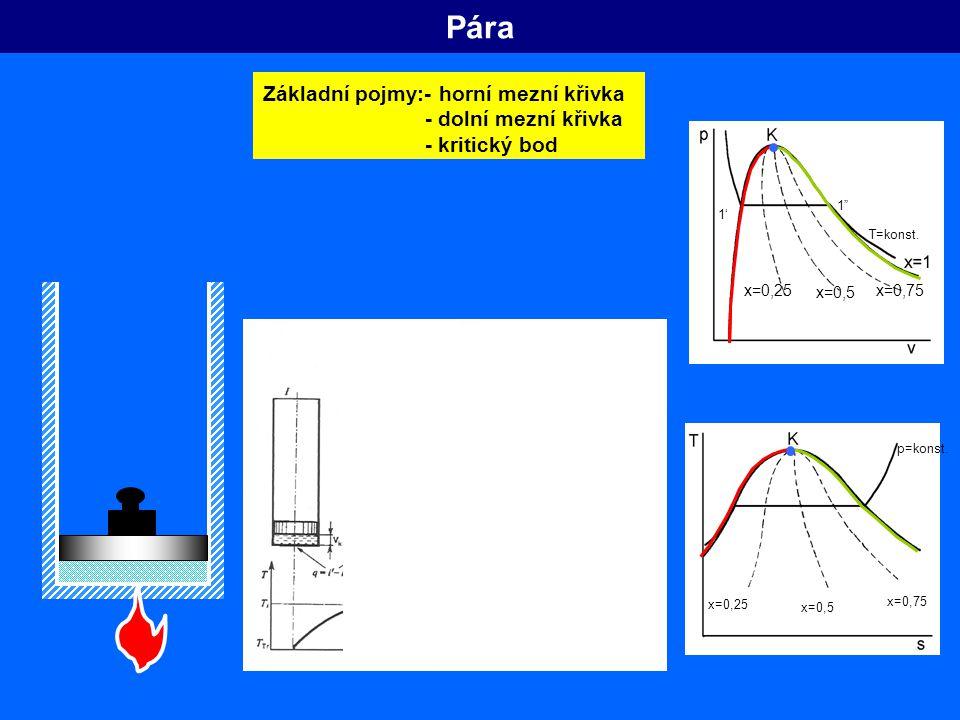 Pára Základní pojmy:- horní mezní křivka - dolní mezní křivka