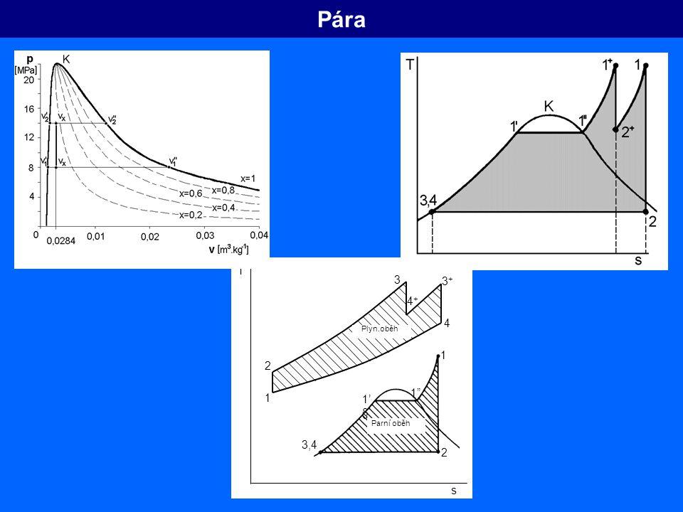 Pára Plyn.oběh Parní oběh 2 T 1 s 1'§ 1 3,4 3+ 3 4+ 4