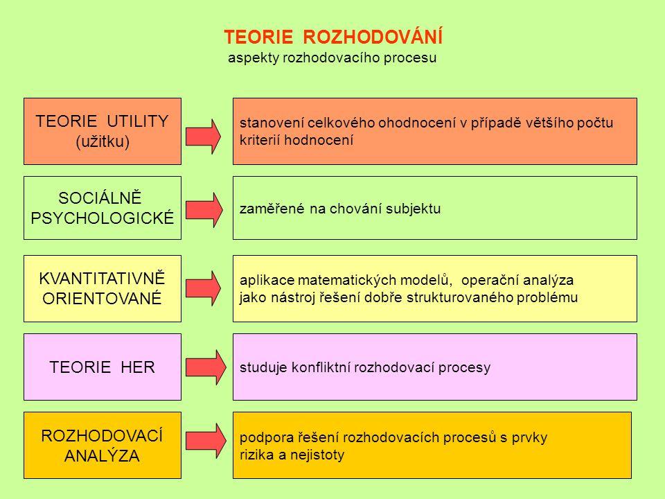 TEORIE ROZHODOVÁNÍ aspekty rozhodovacího procesu