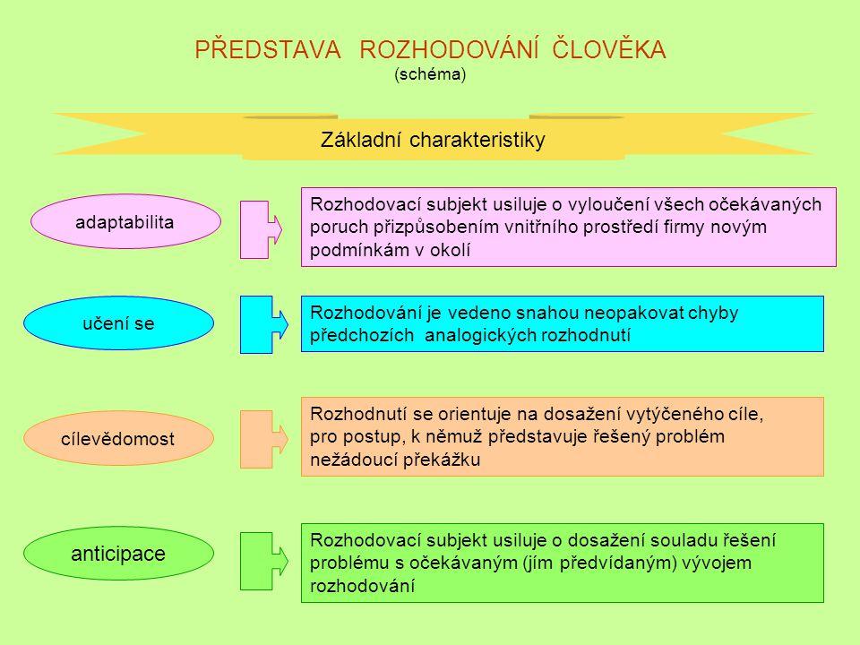 PŘEDSTAVA ROZHODOVÁNÍ ČLOVĚKA (schéma)