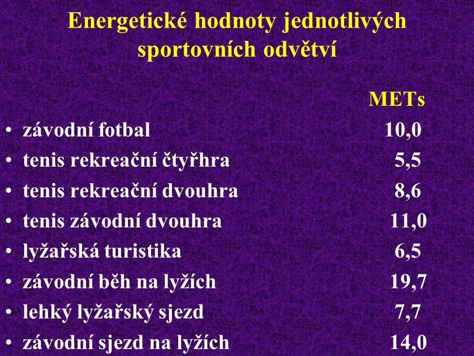 Energetické hodnoty jednotlivých sportovních odvětví