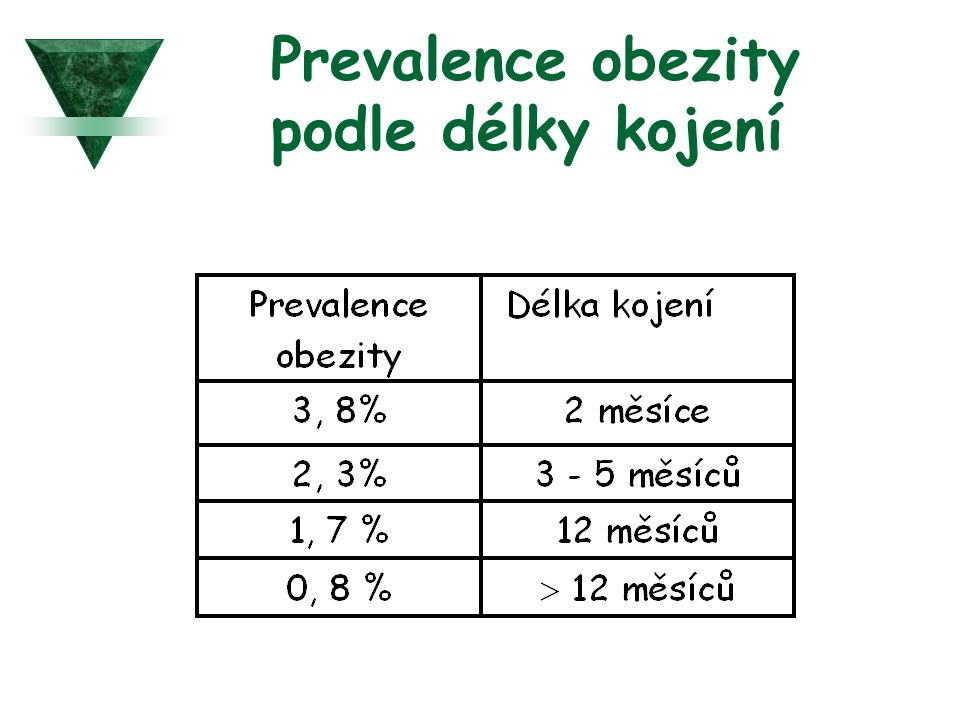 Prevalence obezity podle délky kojení