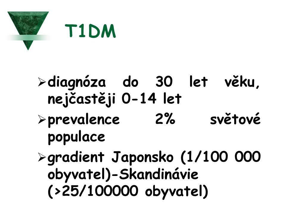 T1DM diagnóza do 30 let věku, nejčastěji 0-14 let