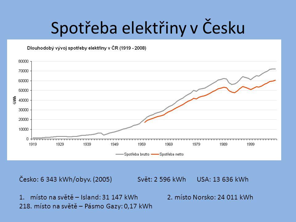 Spotřeba elektřiny v Česku