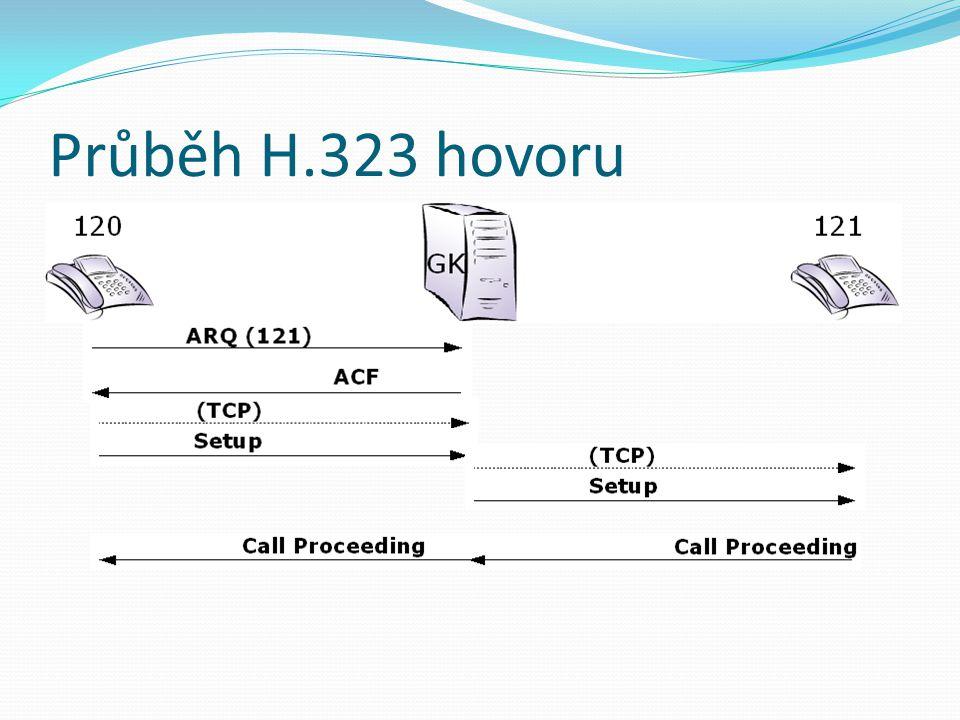 Průběh H.323 hovoru