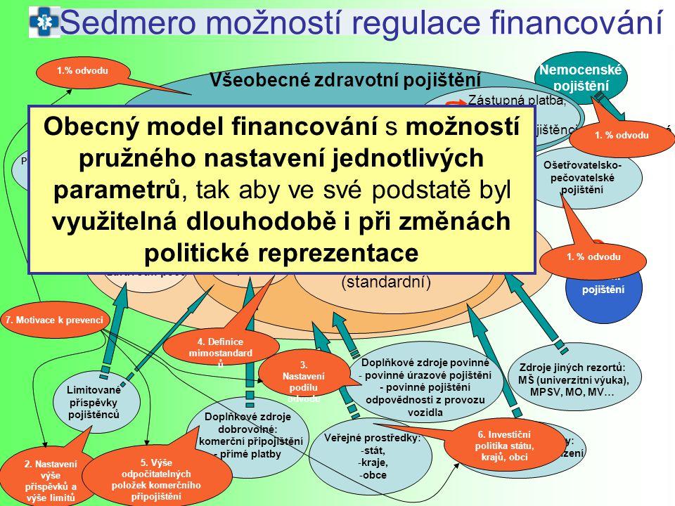 Sedmero možností regulace financování
