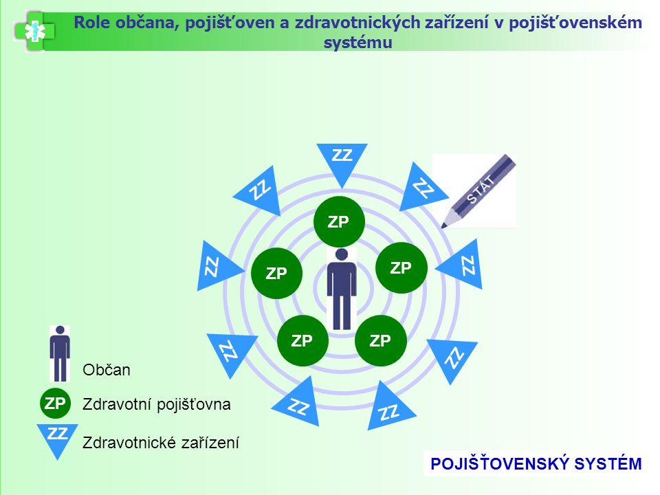Role občana, pojišťoven a zdravotnických zařízení v pojišťovenském systému