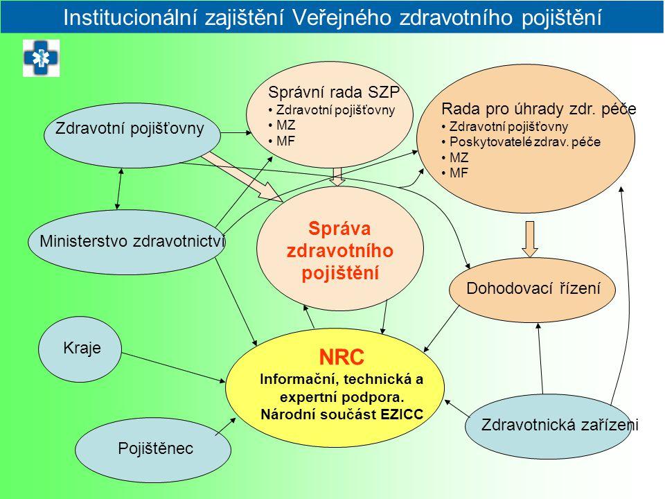 Institucionální zajištění Veřejného zdravotního pojištění