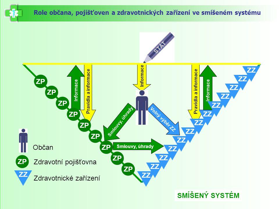 Role občana, pojišťoven a zdravotnických zařízení ve smíšeném systému